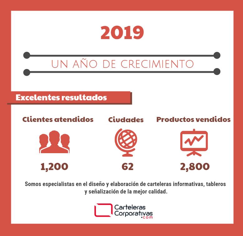 Resultados de la gestión del 2019