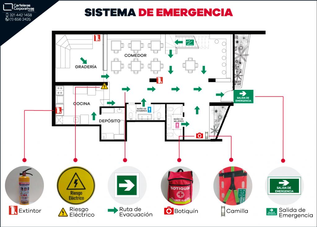 Sistema de emergencia: Señalización y elementos de emergencia